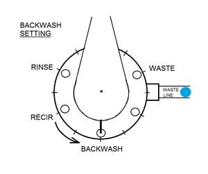 Backwash System Steps